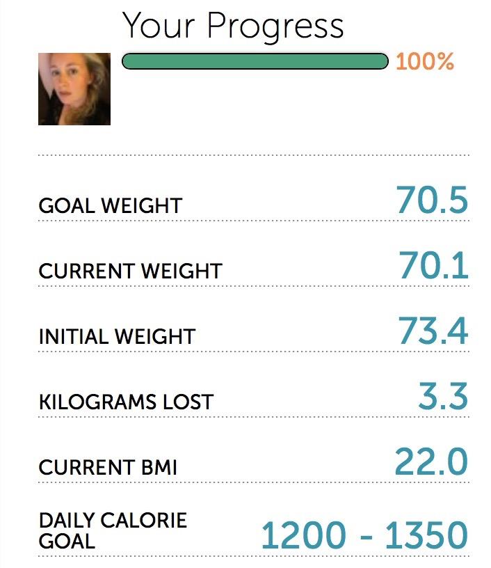 Progress 4% Wette Kalorien